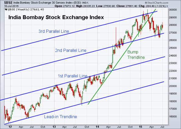 BSE 7-10-2015 (Weekly)