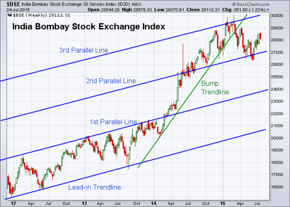 BSE 7-24-2015 (Weekly)