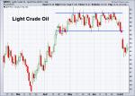 Oil 7-10-2015