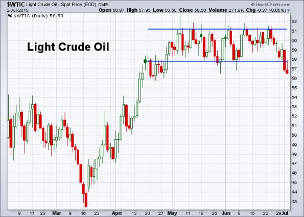 Oil 7-2-2015