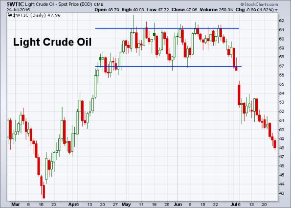 Oil 7-24-2015