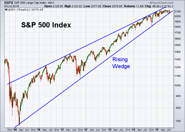SPX 7-24-2015 Weekly Rising Wedge