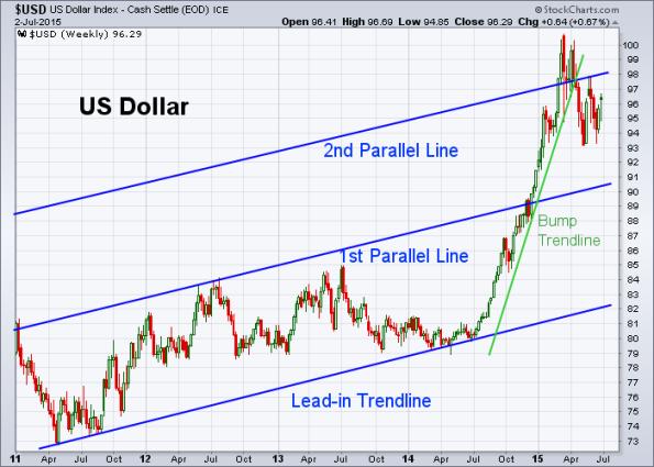USD 7-2-2015 (Weekly)