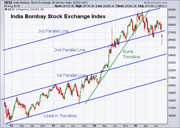 BSE 8-28-2015 (Weekly)