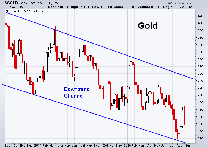 GOLD 8-28-2015 (Weekly)