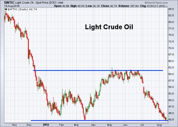 Oil 8-14-2015
