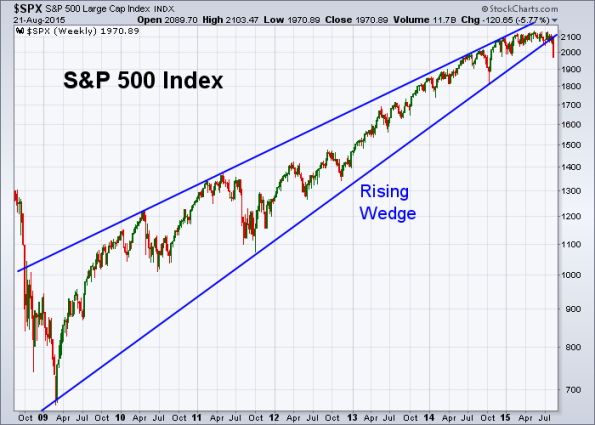 SPX 8-21-2015 Weekly Rising Wedge