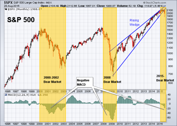 SPX 8-28-2015 Monthly MACD + Rising Wedge