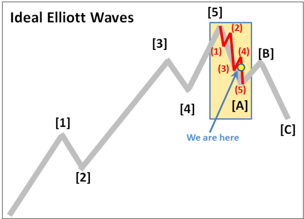 Elliott Waves 9-25-2015