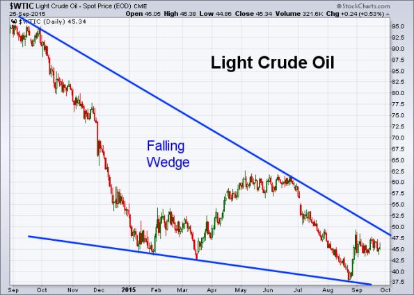 Oil 9-25-2015