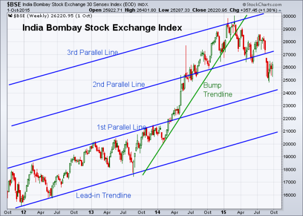 BSE 10-2-2015 (Weekly)