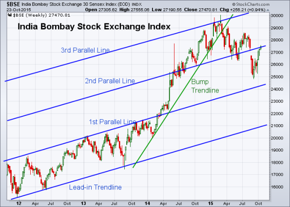 BSE 10-23-2015 (Weekly)