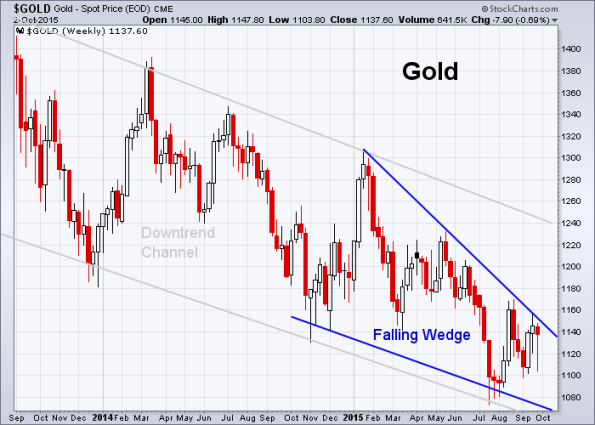 GOLD 10-2-2015
