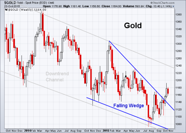 GOLD 10-23-2015