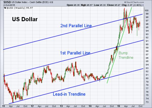 USD 10-2-2015 (Weekly)