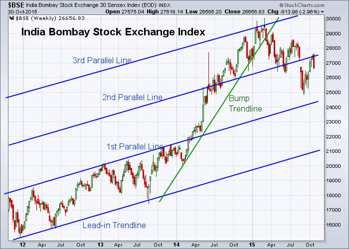 BSE 10-30-2015 (Weekly)