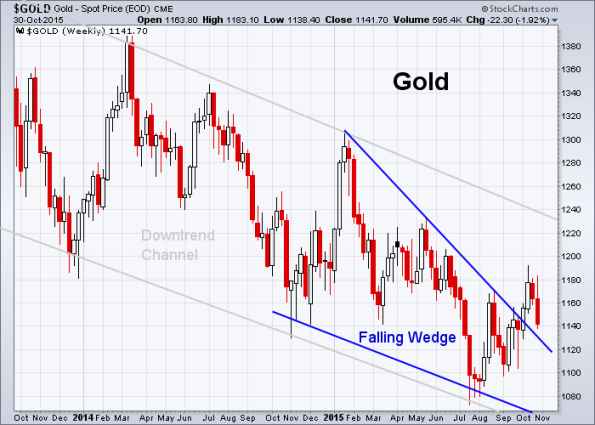 GOLD 10-30-2015