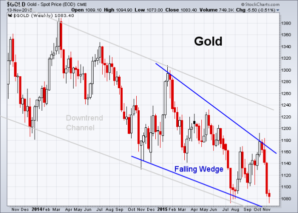 GOLD 11-13-2015 (Weekly)