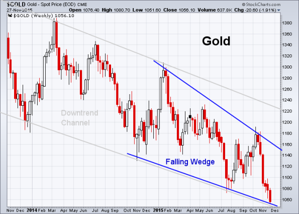 GOLD 11-27-2015 (Weekly)