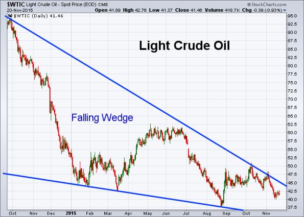 Oil 11-20-2015