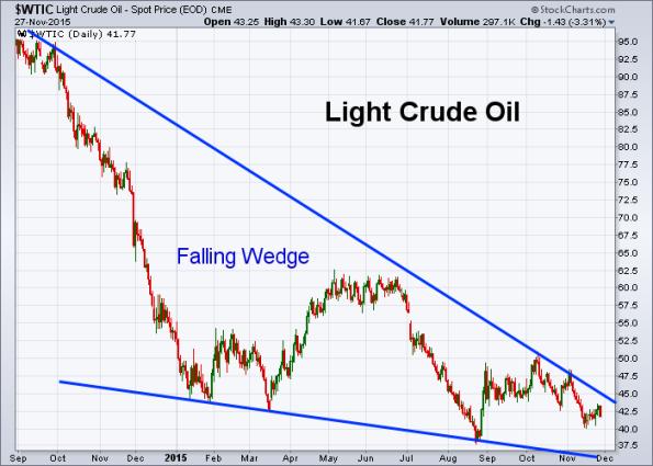Oil 11-27-2015