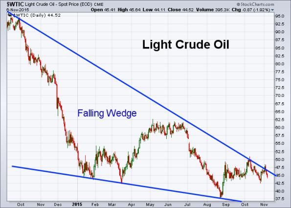 Oil 11-6-2015