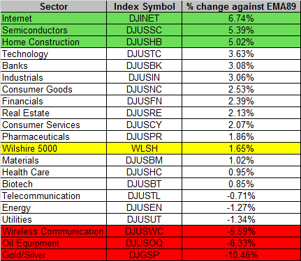 Sector 11-27-2015