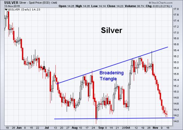Silver 11-13-2015