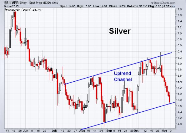 Silver 11-6-2015