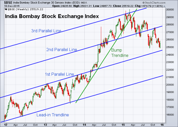 BSE 12-18-2015 (Weekly)