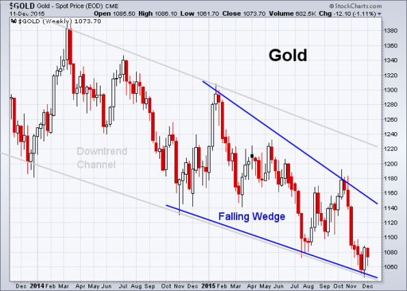 GOLD 12-11-2015 (Weekly)