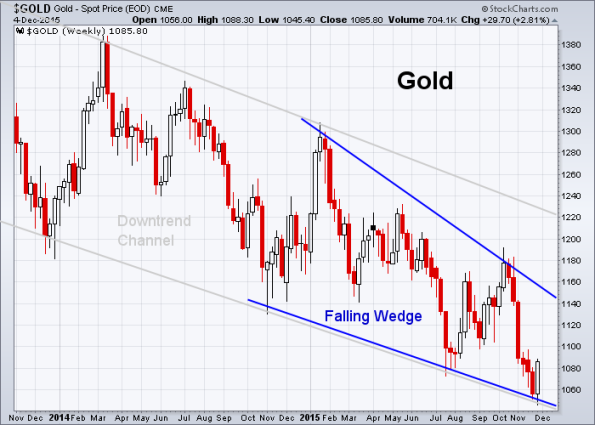 GOLD 12-4-2015 (Weekly)