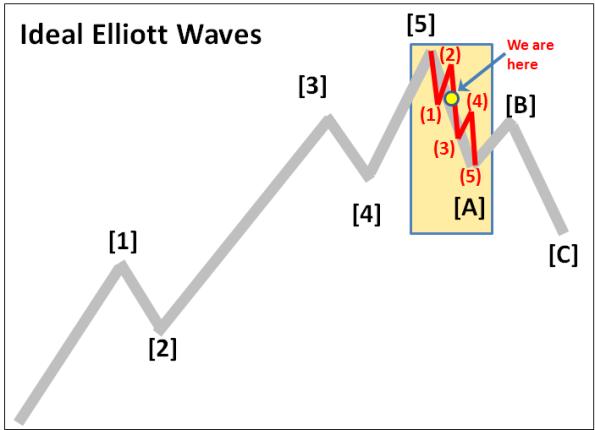 Elliott Wave 1-8-2016