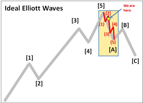 Elliott Wave 12-31-2015