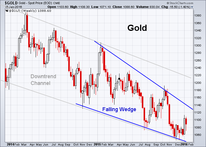 GOLD 1-15-2016 (Weekly)