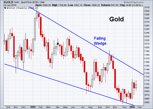 GOLD 1-22-2016 (Weekly)