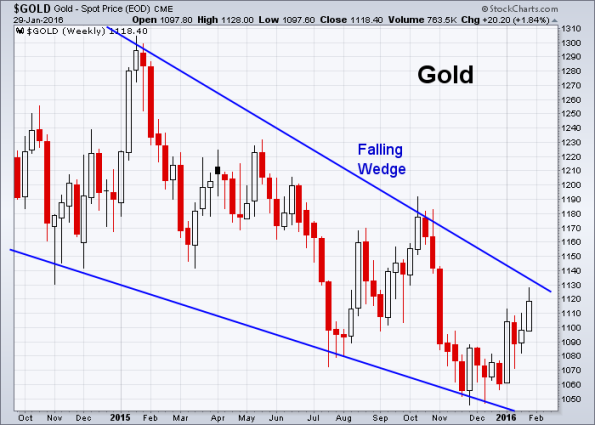 GOLD 1-29-2016 (Weekly)
