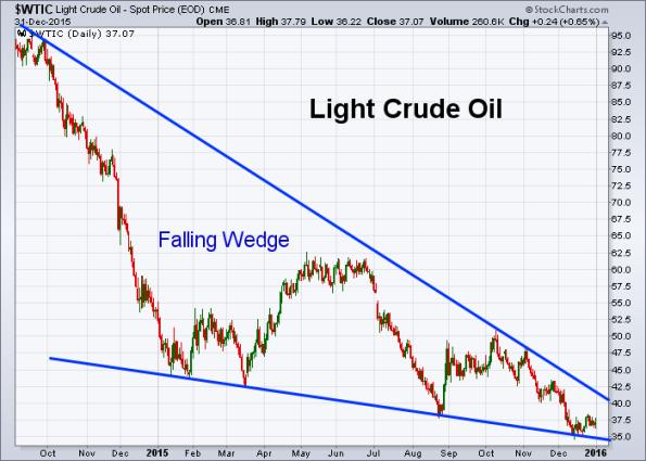 Oil 12-31-2015