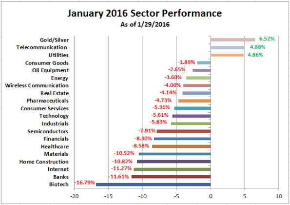 Sector Performance January 2016