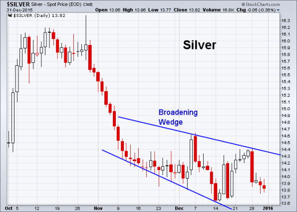Silver 12-31-2015