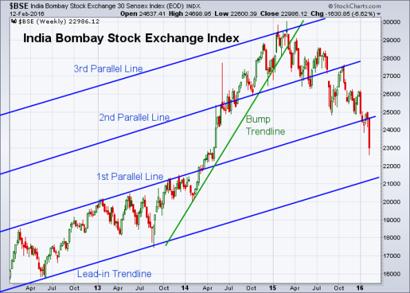 BSE 2-12-2016 (Weekly)