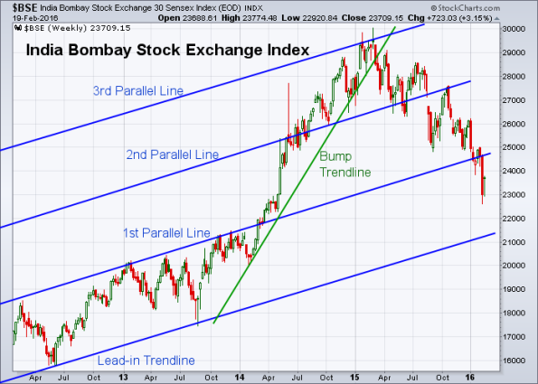 BSE 2-19-2016 (Weekly)