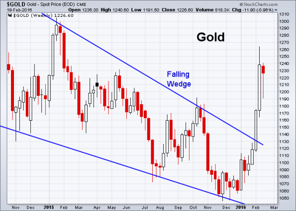 GOLD 2-19-2016 (Weekly)