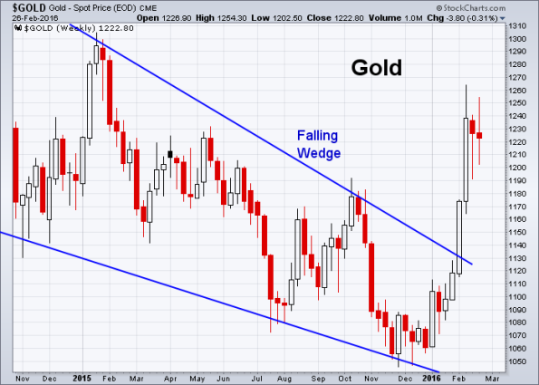 GOLD 2-26-2016 (Weekly)