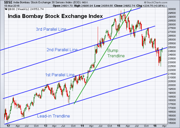 BSE 3-18-2016 (Weekly)
