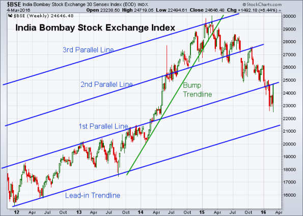BSE 3-4-2016 (Weekly)