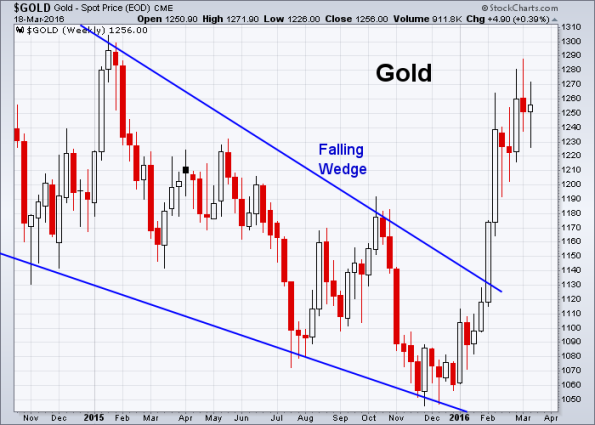 GOLD 3-18-2016 (Weekly)