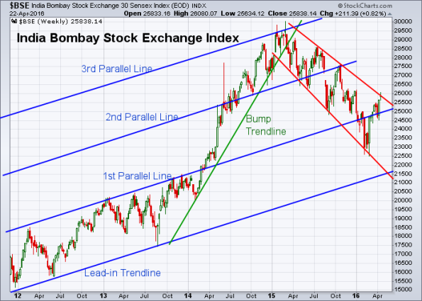 BSE 4-22-2016 (Weekly)
