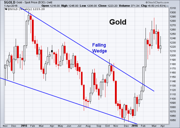GOLD 4-1-2016 (Weekly)