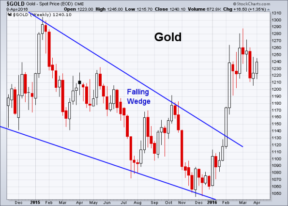 GOLD 4-8-2016 (Weekly)
